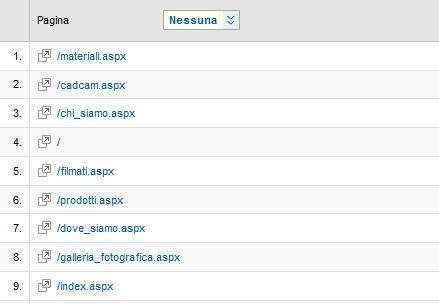 Google Analytics index